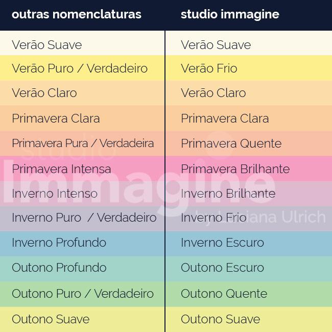 nomenclaturas das estações no método sazonal expandido