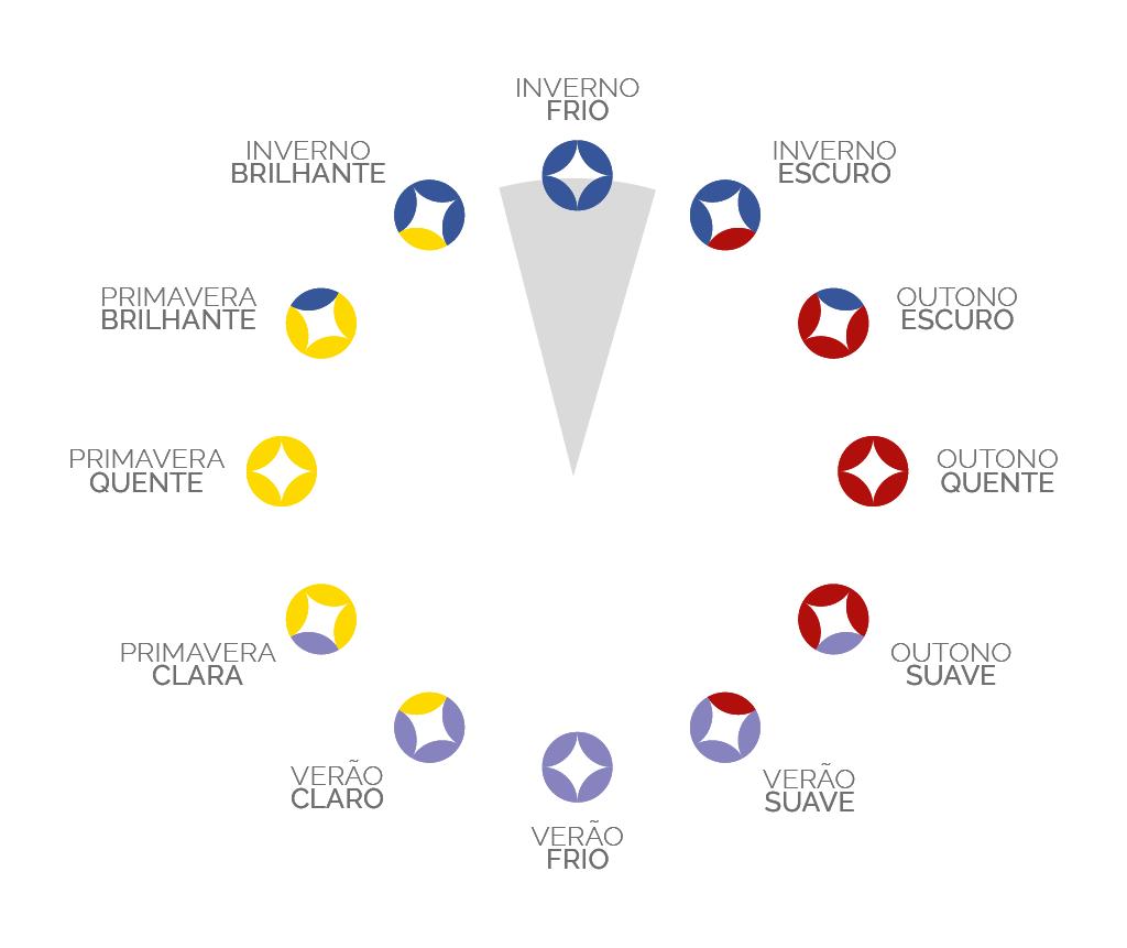 As 12 estações do Método Sazonal Expandido de Coloração Pessoal